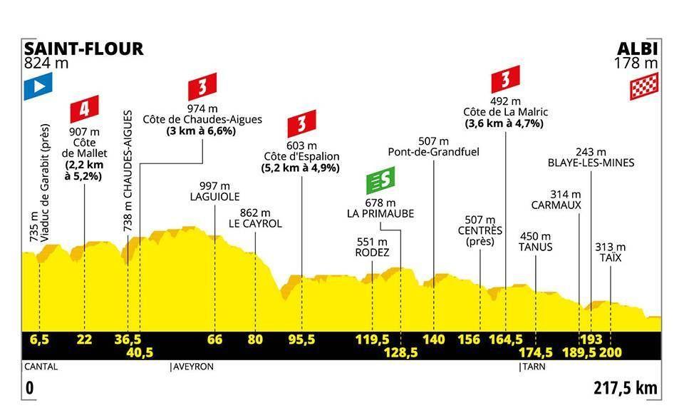 Peter Sagan víťazí v desiatej etape Tour de France