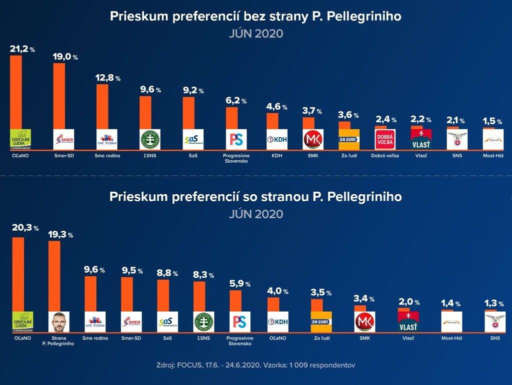 Júnový prieskum Focusu: Ako by dopadla strana Petra Pellegriniho, ak by boli voľby v týchto dňoch?