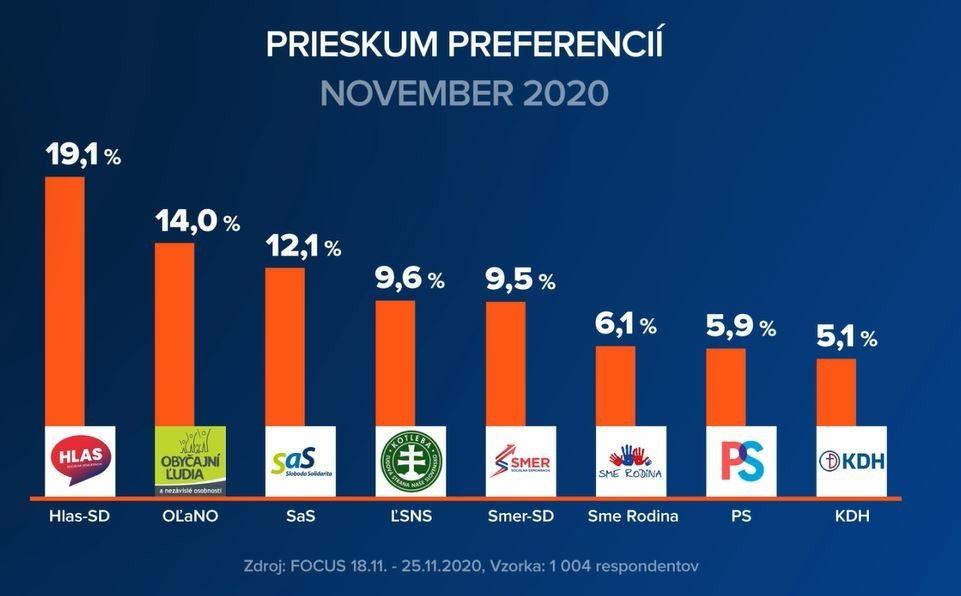 Novembrový prieskum Focusu: Sulík dobieha Matoviča, Ficov Smer sa výrazne prepadá