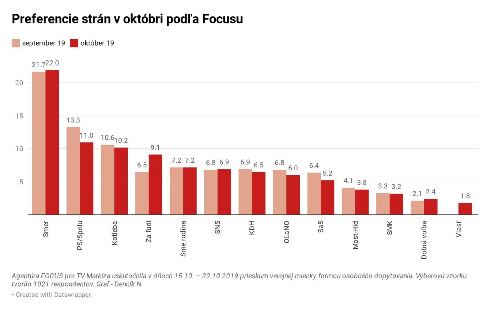 Kým koalícia PS/Spolu hlasy stráca, strana Andreja Kisku Za Ľudí ide hore. Ako by dopadli parlamentné voľby dnes?