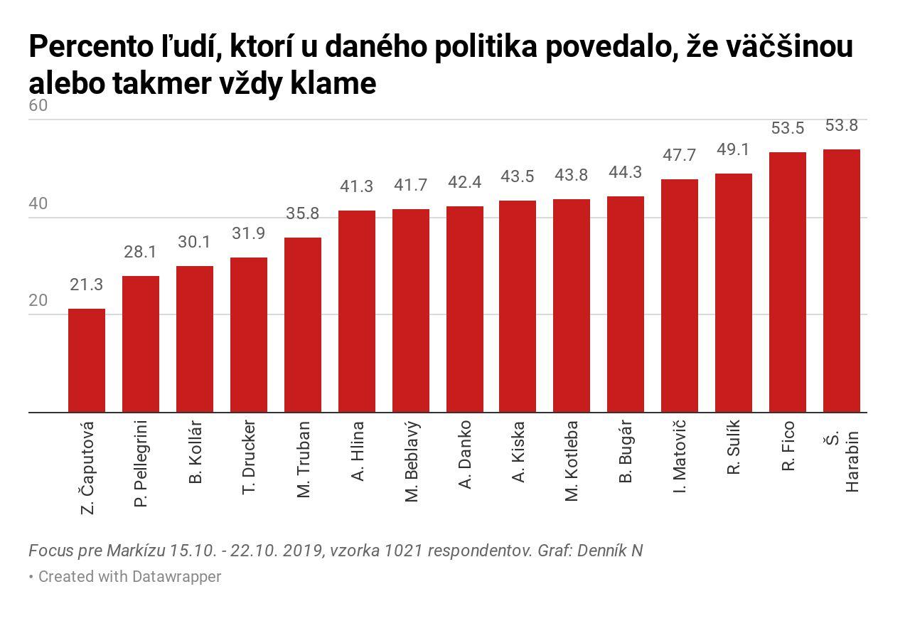 Najväčšími klamármi sú Robert Fico a Štefan Harabin, vyplýva z prieskumu. Slováci najviac veria Zuzane Čaputovej