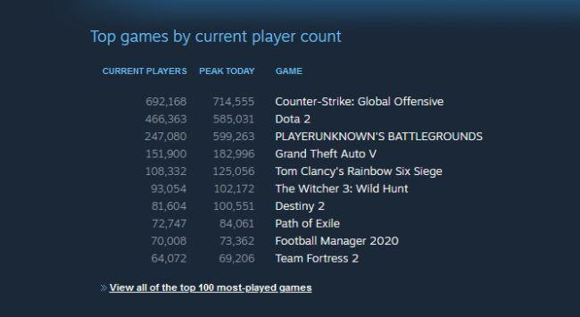 Witcher tri stále rastie a na Steame prekonal Destiny 2. Súčasne hralo hru až 100 000 hráčov