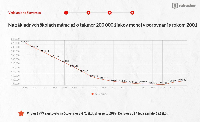 Prirodzený prírastok počtu Slovákov je biedny, lieky sú čoraz drahšie. Dali sme dokopy najzaujímavejšie štatistiky o Slovensku