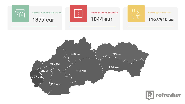 Ženy majú výrazne nižší plat ako muži, prirodzený prírastok počtu Slovákov je biedny. Najzaujímavejšie štatistiky o Slovensku