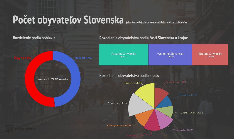 Ženy majú výrazne nižší plat ako muži, prirodzený prírastok Slovákov je biedny. Najzaujímavejšie štatistiky o Slovensku