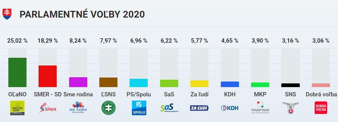 Výsledky parlamentných volieb