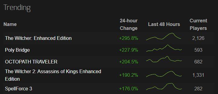 Seriálový Zaklínač donútil hráčov opäť zapnúť Witchera, Na Steame má hra najviac hráčov od roku 2016
