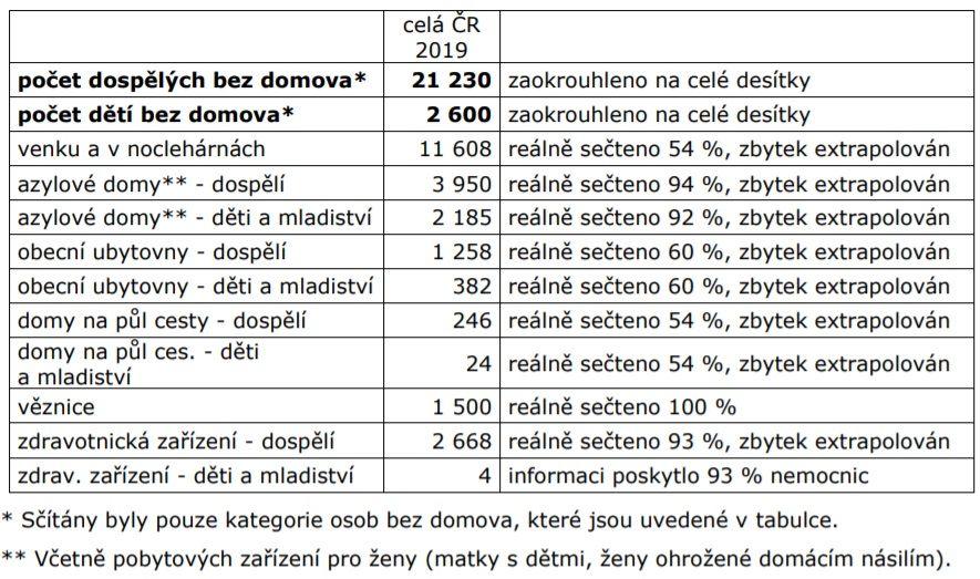 23 830 osob. Studie Výzkumného ústavu práce a sociálních věcí prozrazuje, kolik je v Česku bezdomovců