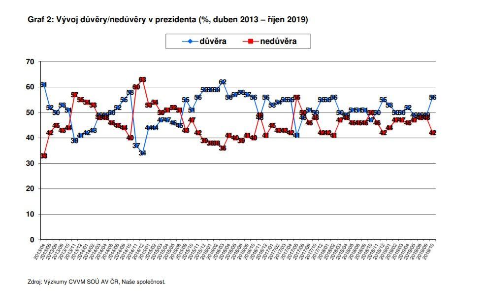 Nová studie ukázala, jakou mají Češi důvěru k prezidentovi