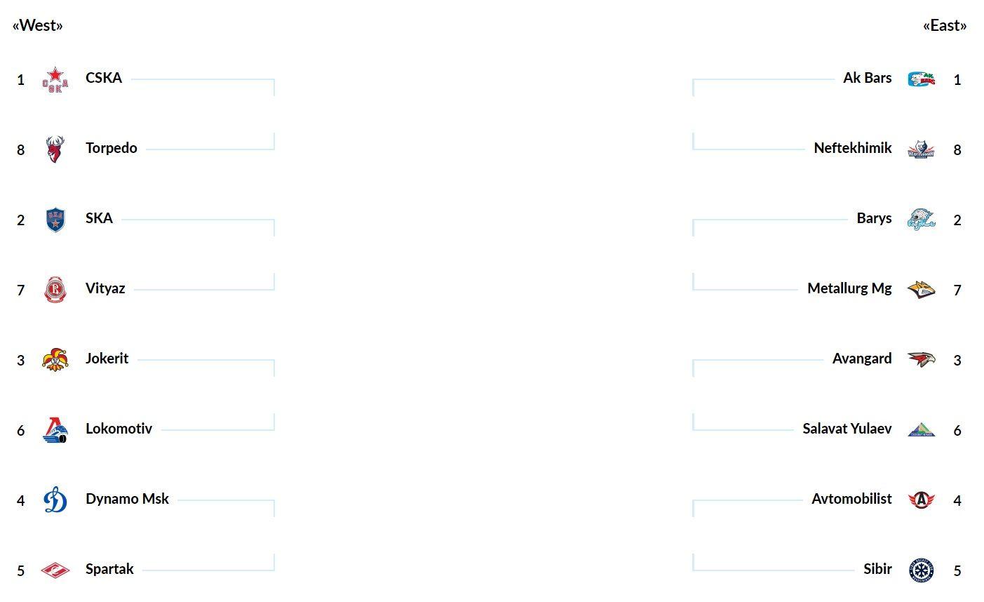 Ruská hokejová KHL jde do play off! Kteří Češi a Slováci mají šanci získat Gagarinův pohár?